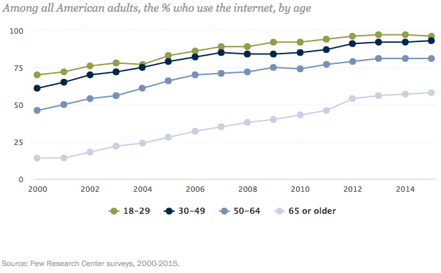 internet usage stats by age